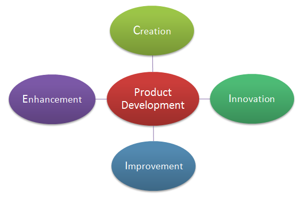 Chapter 2 kahari 39 s marketing site for Product development firms